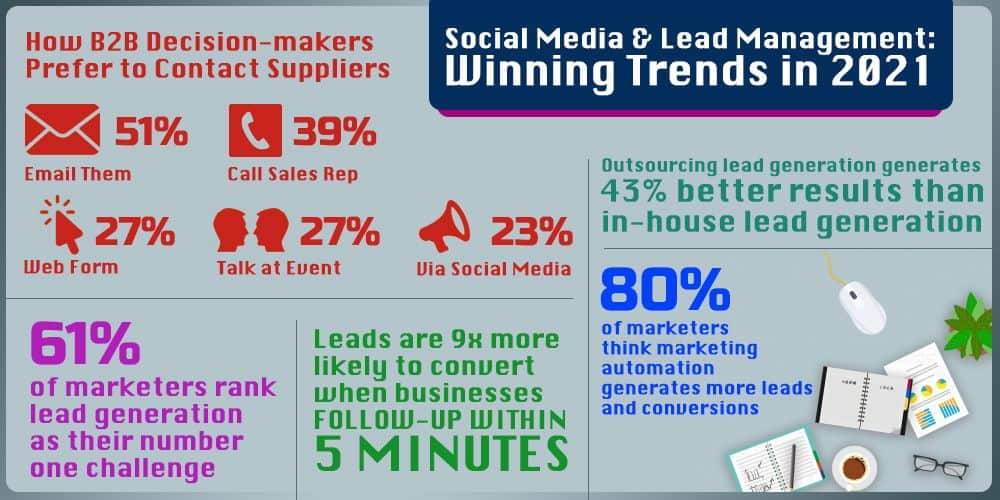 Social Media and Lead Management: Winning Trends in 2021